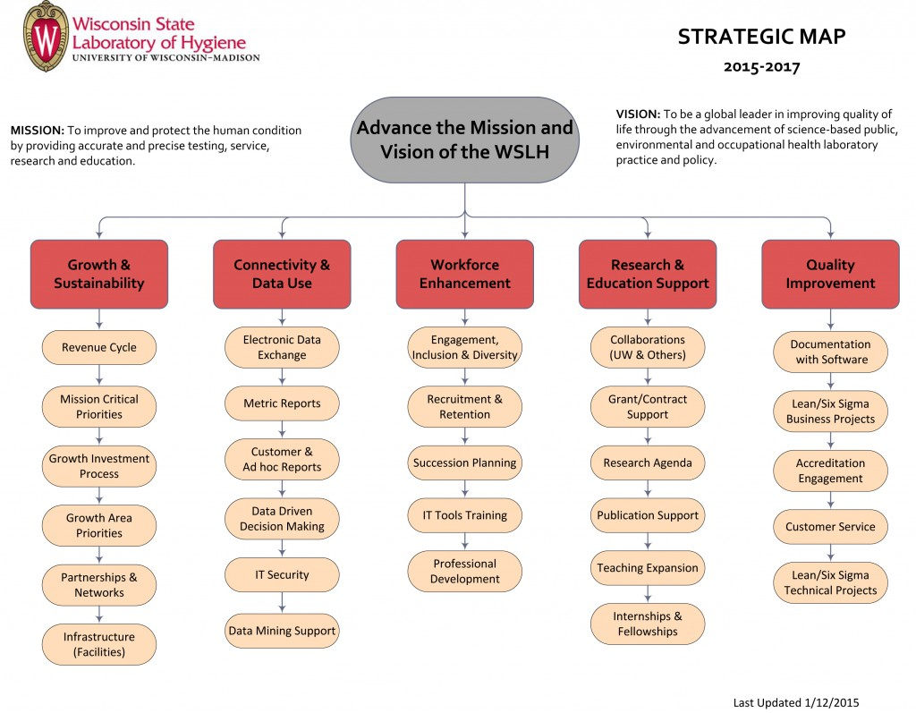 Visio-WSLH Strategic Map 2015-2017_12122014.vsd